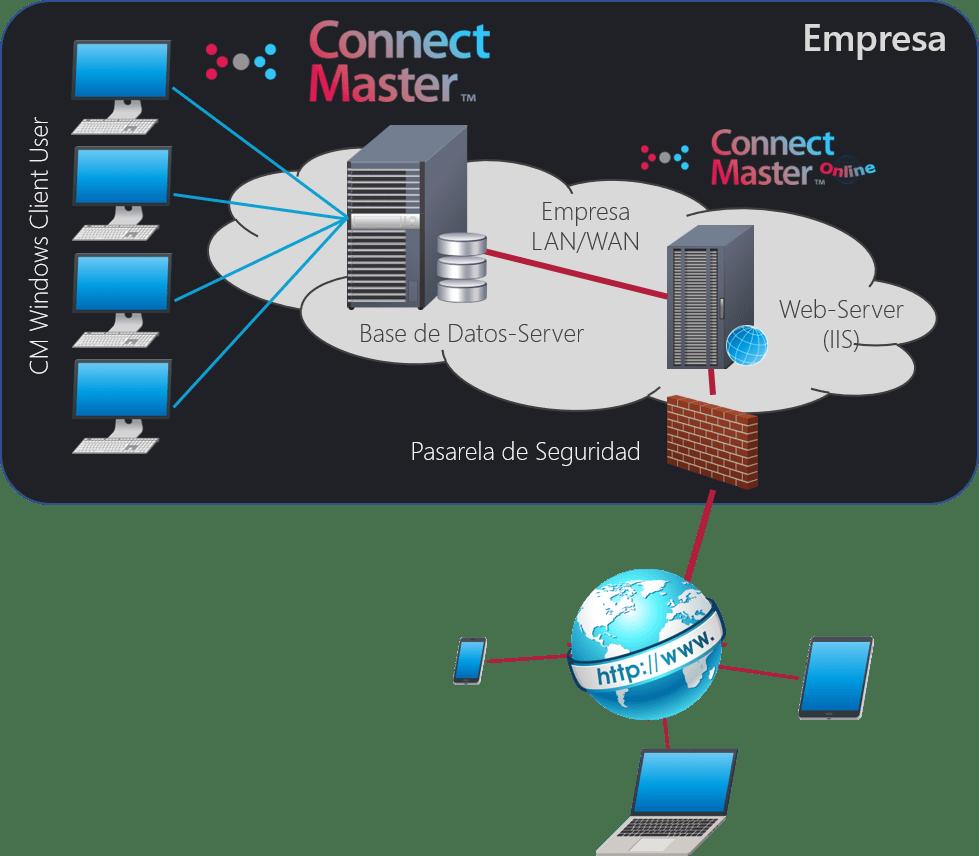 CM Online Principle_ES